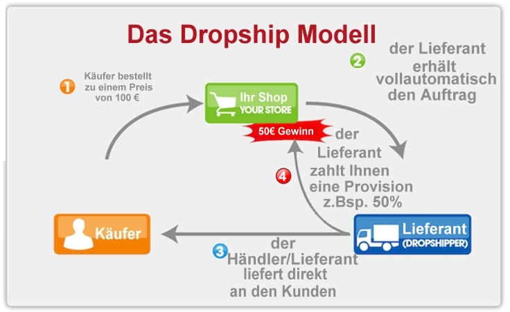 Droppshipping-System Was ist Dropshipping
